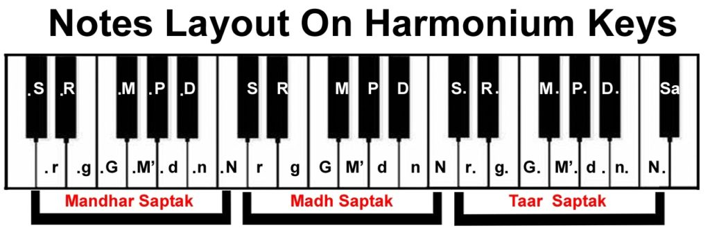 Harmonium Notes | Piano Notes