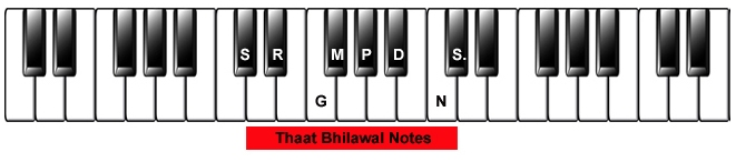 Harmonium Notes | Piano Notes | Hindi Song Piano Notes | Hindi Song Piano Notes | Hindi Songs Piano Notations | Hindi Song Piano Notations |